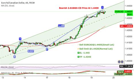 EURCAD: EURCAD Bearish 2.618AB=CD Price At 1.4400
