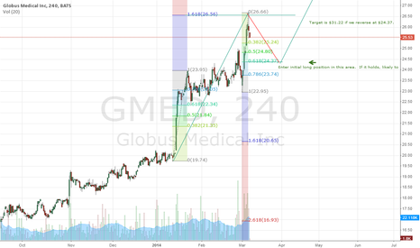 GMED: Potential Long Entry for GMED