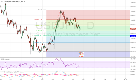 USDJPY: ready to long yes but at the right price