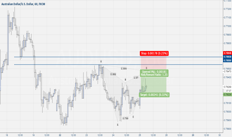 AUDUSD: Aud-Usd Short Pattern