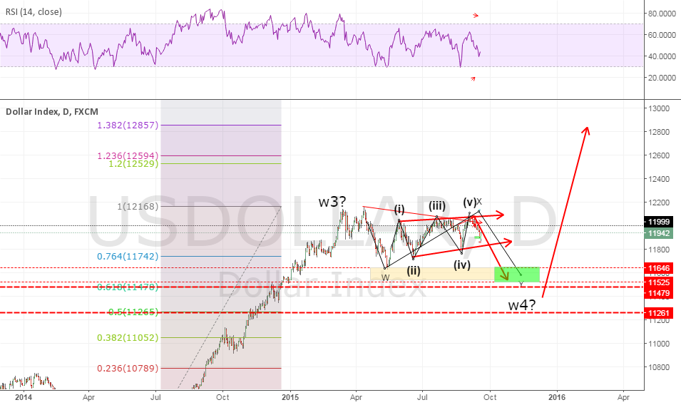 usdollar correction for w4 ?