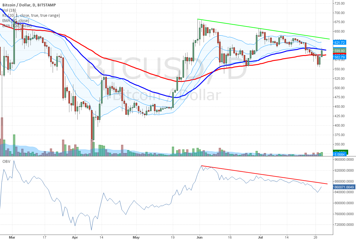 Bitcoin Price and Volume Trend is Still Down