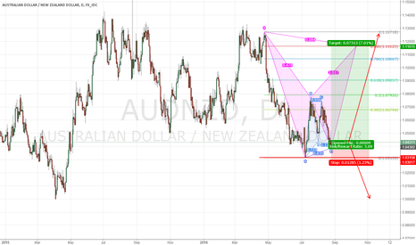 AUDNZD: AUDNZD gatley pattern and potential butterfly pattern