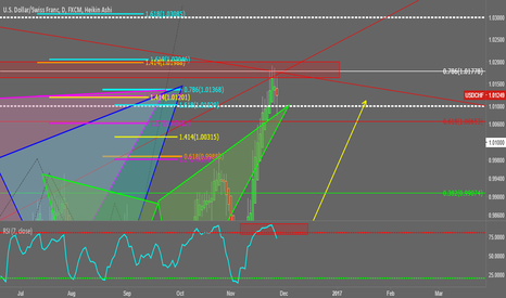 """USDCHF: """"Bearish Cypher/Gartley/ABCD Pattern"""" - Dollar/Swiss"""