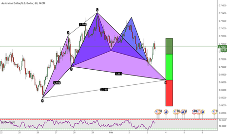 AUDUSD: AUDUSD: Missed The Gartley? Next Opportunity - Bull Cypher