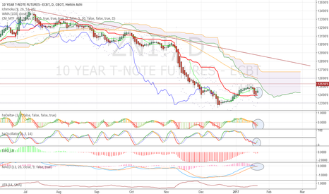 ZN1!: Short term not so bearish any more. Lift to the cloud?