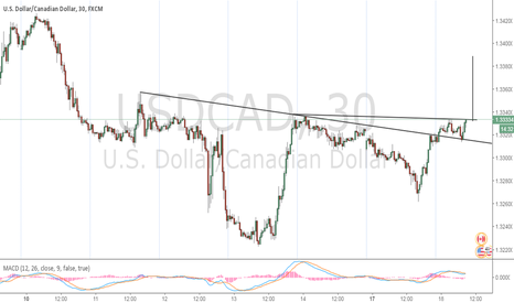 USDCAD: Breakout Occurring Right Now