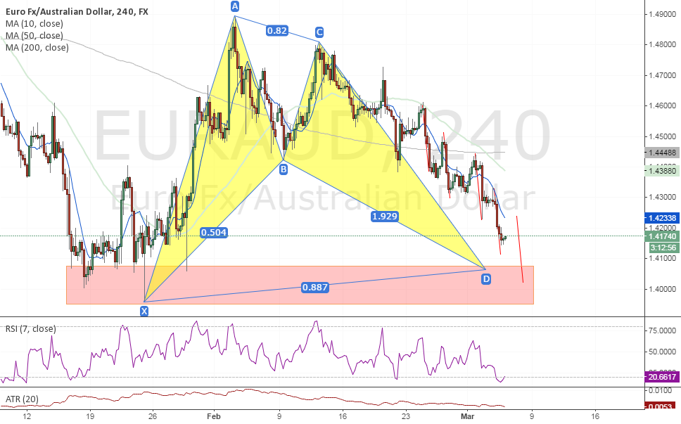 #EURAUD Long Idea (Bat Pattern, Harmonics)