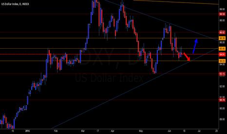 DXY: The Rising Dollar