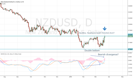 NZDUSD: NZDUSD at Daily time frame