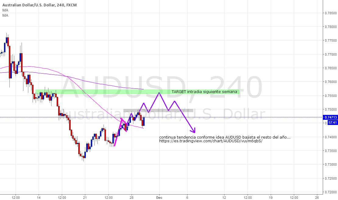 AUDUSD bullish intraday beginning of the next week