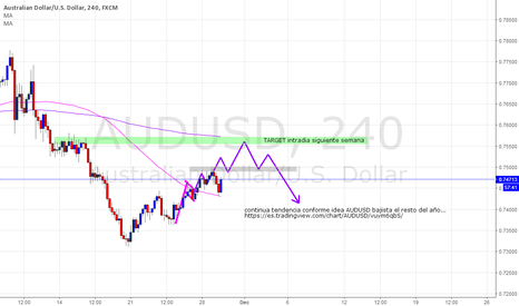 AUDUSD: AUDUSD bullish intraday beginning of the next week