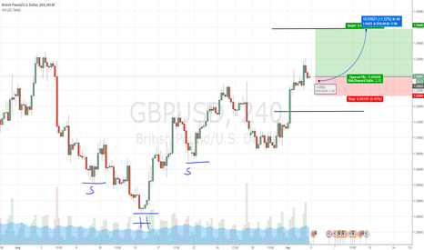 GBPUSD: GBPUSD Head-and-shoulders bottom