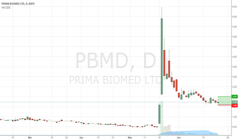 PBMD: Prima BioMed ($PBMD): Price Action -Volume Mometum