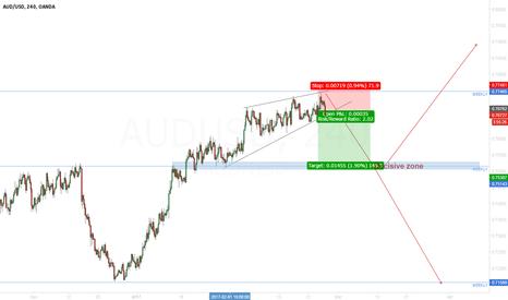 AUDUSD: AUD/USD Correction or new bearish trend?