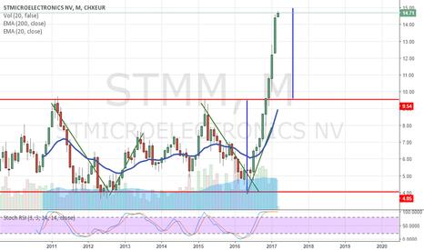 STM: STM ritraccio possibile