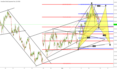 CADJPY: Technical Outlook for CADJPY