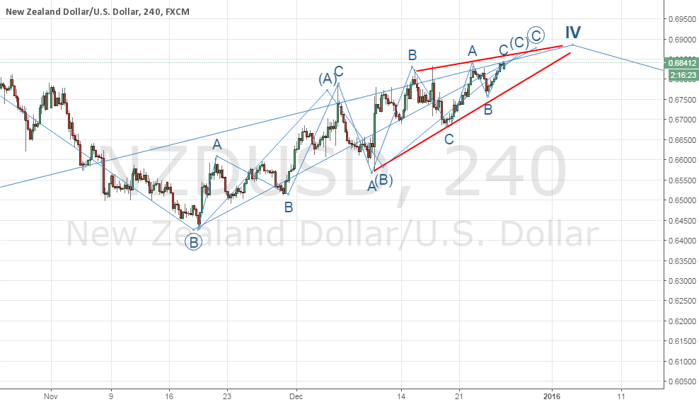 NZDUSD possible ending diagonal of the corrective C wave