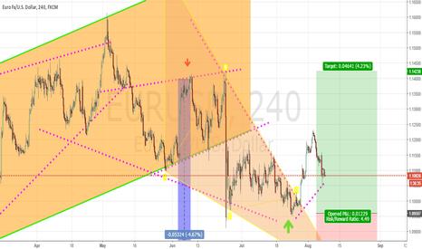EURUSD: wedge pattern Long position