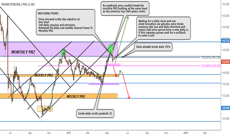 GBPJPY: GBPJPY Possible Swing Sell