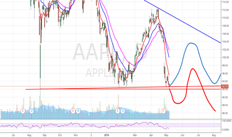 AAPL: AAPL touched new low