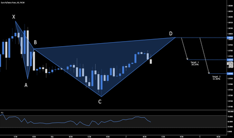 EURCHF: EUR.CHF - BEARISH CYPHER SETUP - 1.0801
