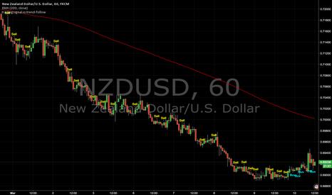 NZDUSD: Trend-follow signals : NZDUSD (60min)