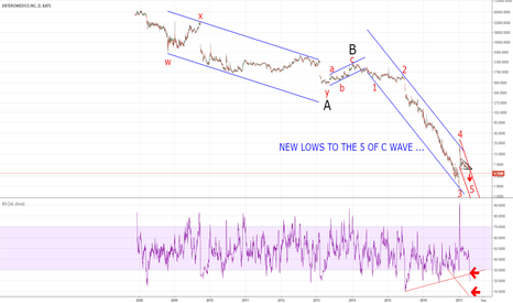 ETRM: VERY BEARISH TO THE 5 WAVE