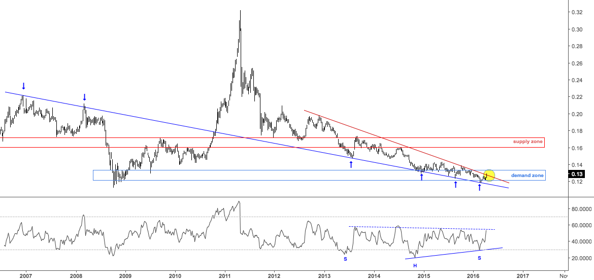 $GLD Possible wedge break in Silver/Gold ratio