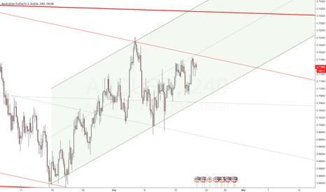 AUDUSD: AUD/USD Close To Breakout - Long Trade Idea