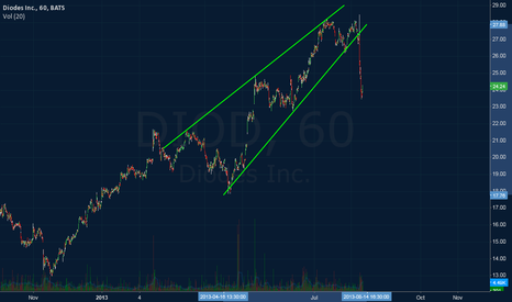 DIOD: Broken Wedge
