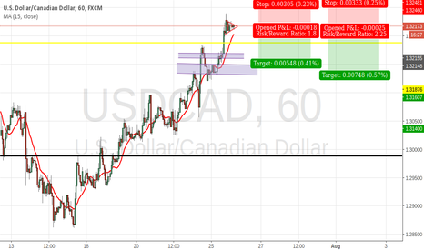 USDCAD: nice play short with correlation
