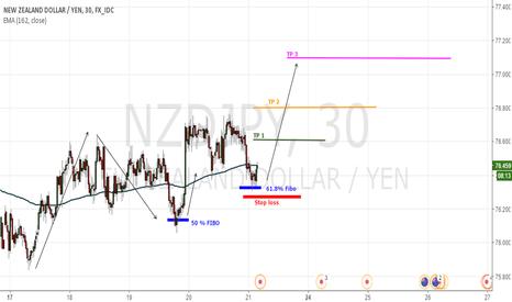 NZDJPY: Nivel Fibo 61.8%