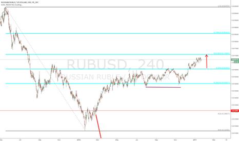 RUBUSD: $RUSUSD - update - continue to go next level