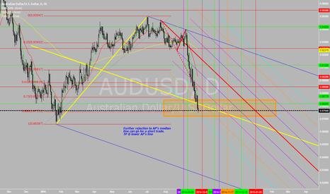 AUDUSD: Price closed below Andrew Pitchfork Med Line