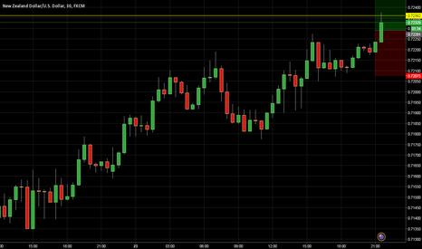 NZDUSD: NZD / USD Uptrend