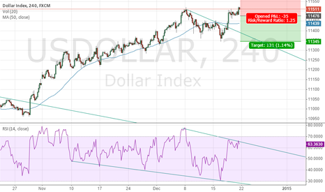 USDOLLAR: A double top pattern might be forming