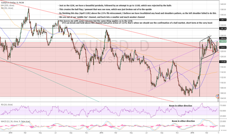 XAUUSD: XAUUSD DAILY CHART - MAKE IT OR BREAK IT
