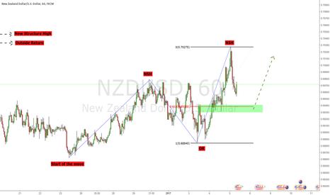 NZDUSD: The basics!