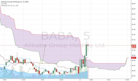 BABA: BABA breaks to upside of the cloud. Be careful!