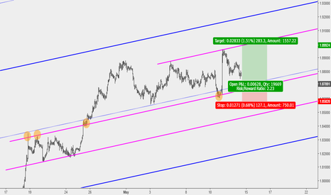 GBPNZD: GBPNZD Key Level to Watch for This Correction to End