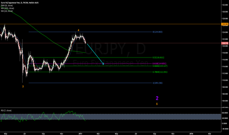 EURJPY: EUROYEN  taking the stairs down.