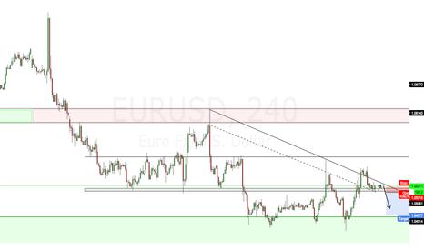 EURUSD: Trading Idea - EURUSD