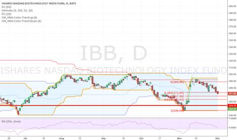 IBB: Downward retraced