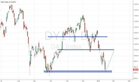 DY1!: DAX returns to growth