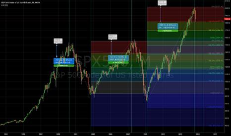 SPX500: S&P 500 Index- Inevitable Market Crash