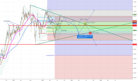 AUDUSD: Towards the end of the year