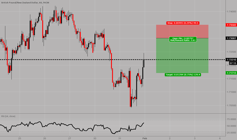 GBPNZD: GBPNZD: Short entry just above current market price