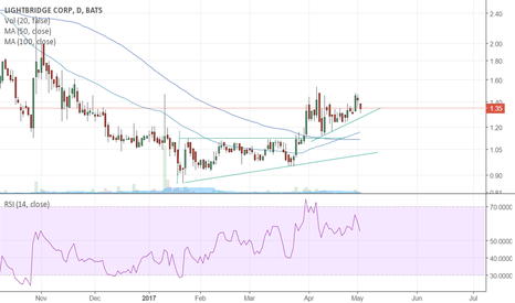 LTBR: LTBR 50SMA x 100SMA Waiting for confirmation