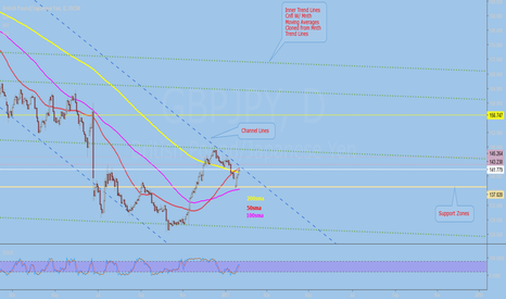 GBPJPY: GBPJPY Daily View